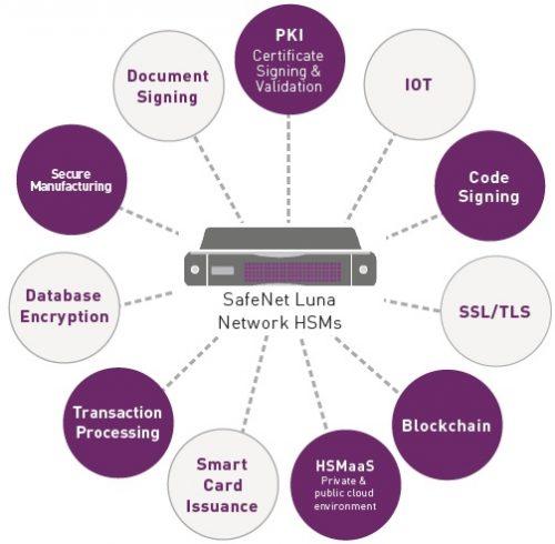 SafeNet Luna Network HSM 硬體安全模組